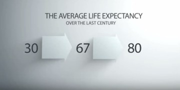 Human life expectancy
