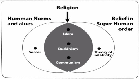 Diagram explaining religion