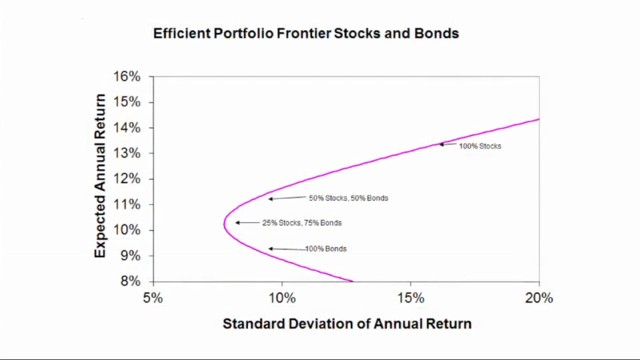 Efficient portfolio frontier stocks and bonds