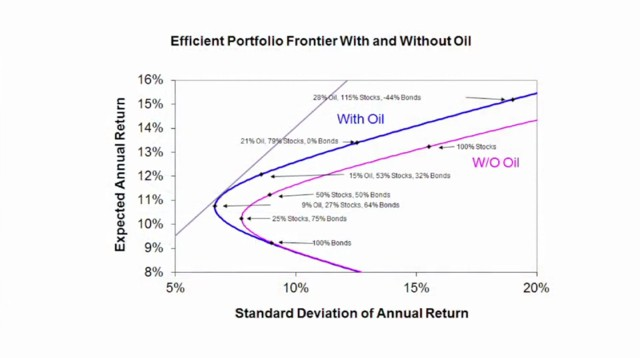 Efficient portfolio frontier with and without oil