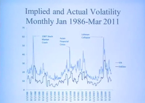 Implied (VIX) versus real volatility