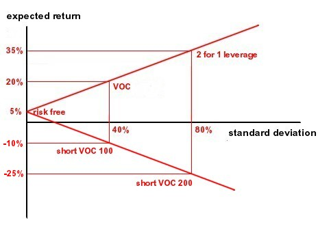 Risk and return of a VOC investment