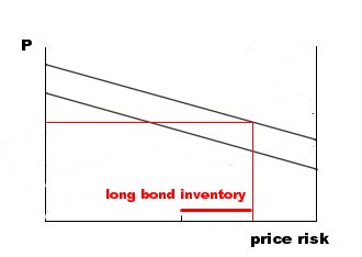 simple Treynor model bond inventory