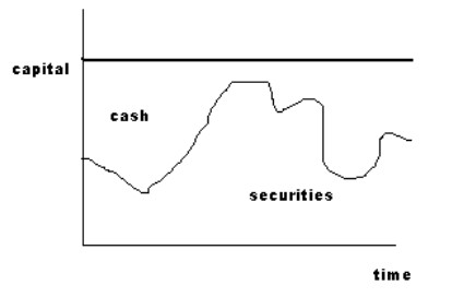 Dealer cash versus securities