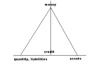 Money and credit hierarchy
