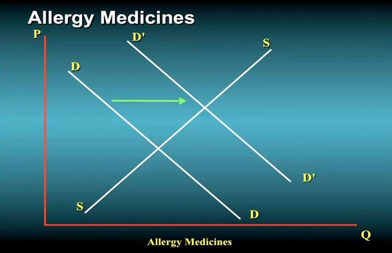 Demand shift allergy medicines