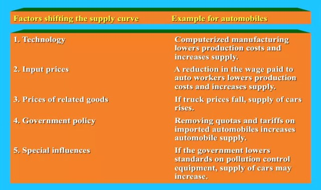Supply shift factors automobile industry
