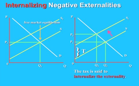 Internalising negative externalities