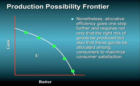Productions possibilities frontier