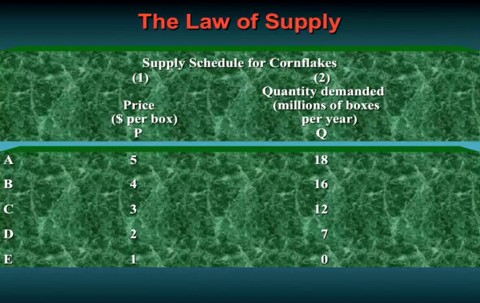 Supply schedule