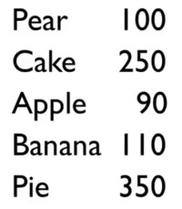 Calories per food item