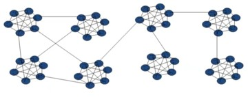 Small world's network