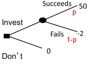 Decision tree investment