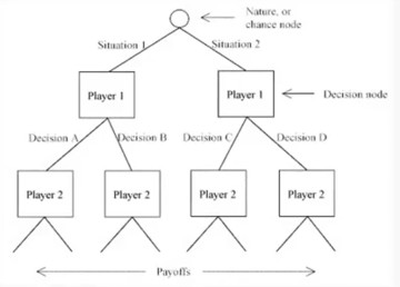 Game theory model