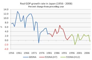 Japan growth rates