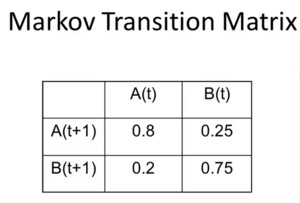 Markov transition matrix
