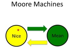 Tit for tat Moore Machine