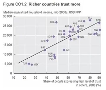 Wealth versus trust