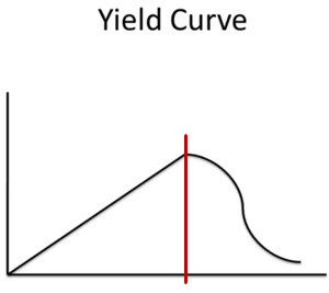 Forest yield curve