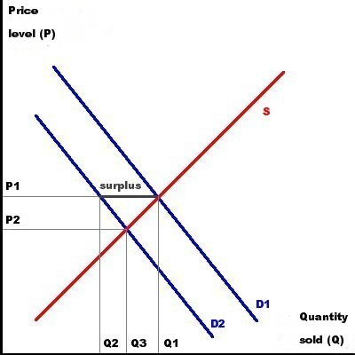 figure 1: quantity sold and price level