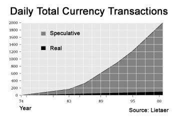 Currency transactions