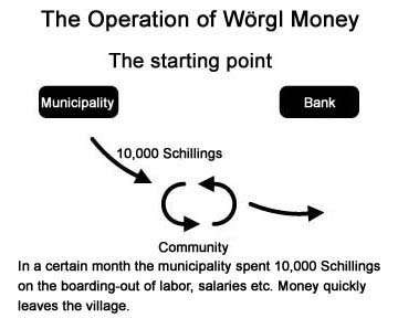 Wörgl money