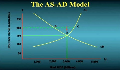 AS-AD model