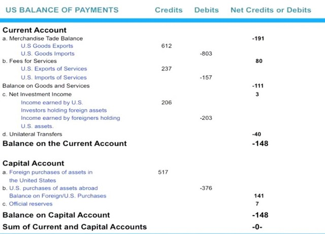 US balance of payments