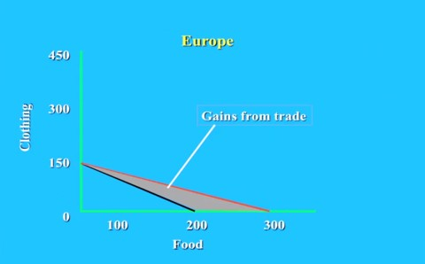 PPF of food and clothing Europe with trade