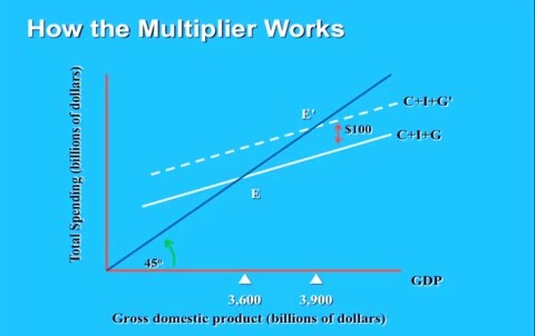 Recession multiplier effect