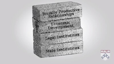 government institutions for economic development and socially productive relationships