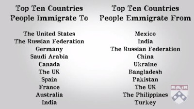 top 10 migration countries