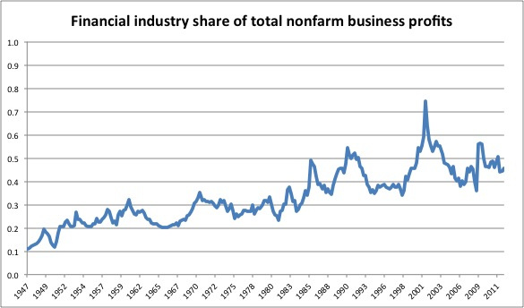 Financial industry share of total non-farm business profits. Evan Soltas (2013). Economics and Thought.